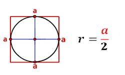 Радиус вписанной окружности в квадрат