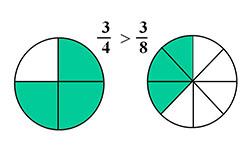 Как вычислить степень ожирения у женщин калькулятор