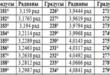 Таблица косинусов