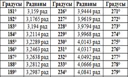 Таблица котангенсов