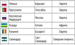 Названия и коды стран мир