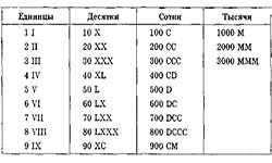 Перевод в римские числа