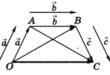 slozhenie-i-vychitanie-vektorov