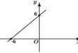 Угловой коэффициент прямой