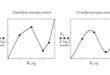 Линейная интерполяция