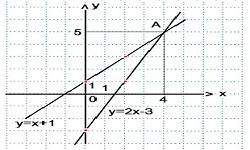 Решение линейного уравнения