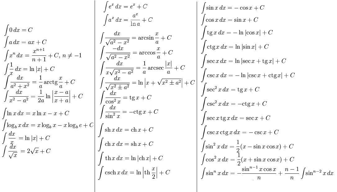 Решение интегралов